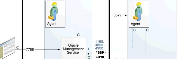 Enterprise Manager 13c / OMS / Agent Ports